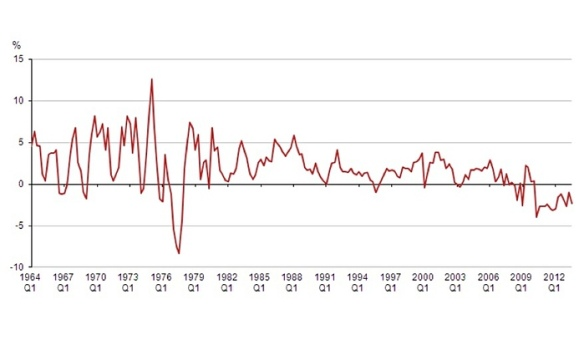 Real wages, 1964-2012 (Office for National Statistics)