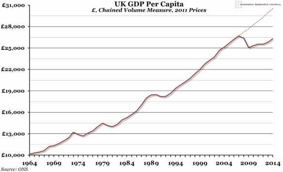 UK GDP per capita, 1964-2014 (ONS)