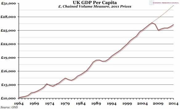 UK GDP per capita, 1964-2014 (ONS)
